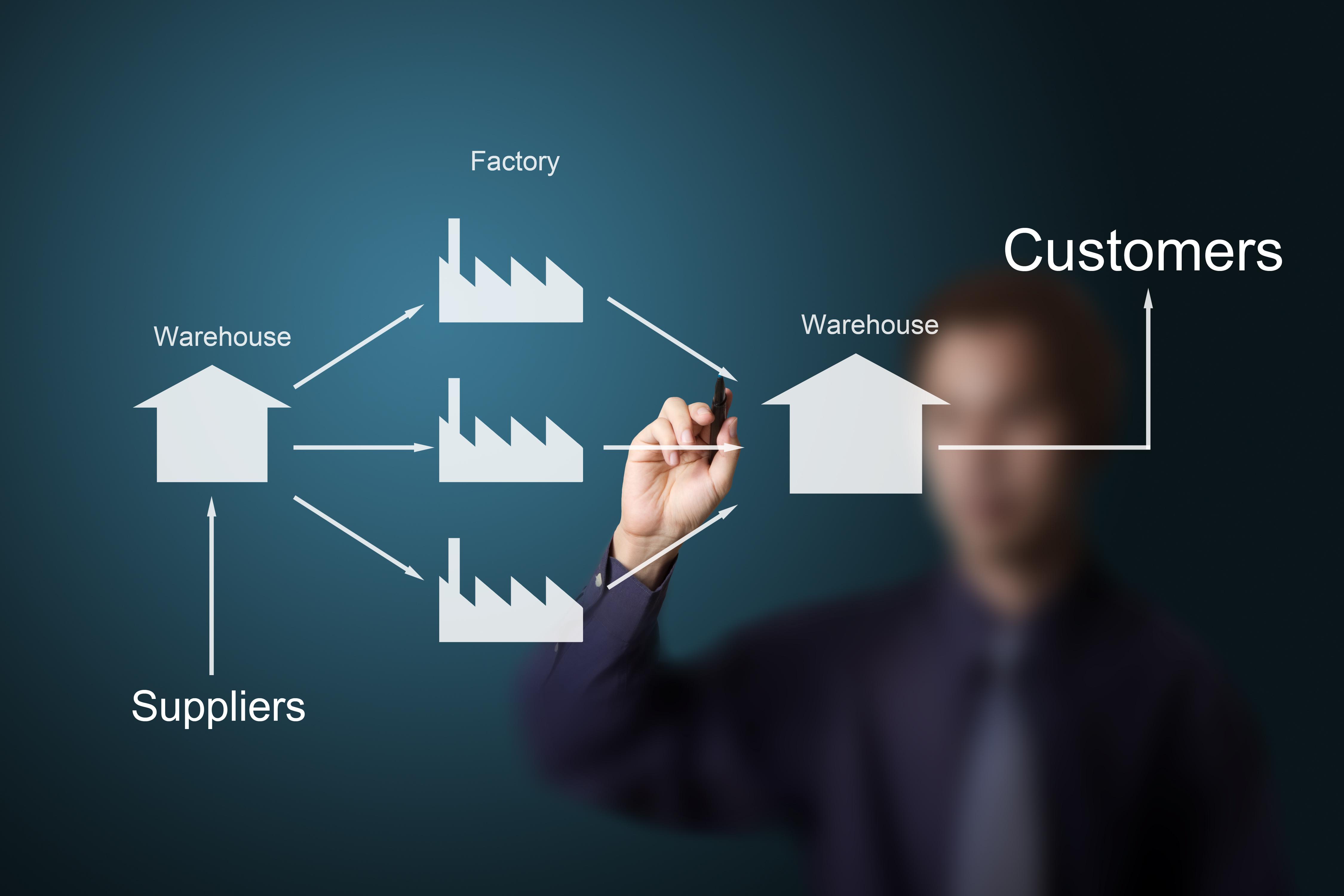 Logistiek & supply chain management